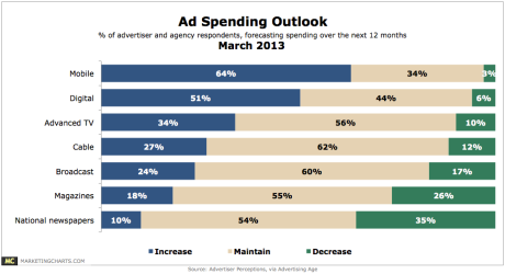 64% of advertisers will increase their mobile ad spending