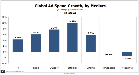 Global Ad Spending Growth By Media, 2012
